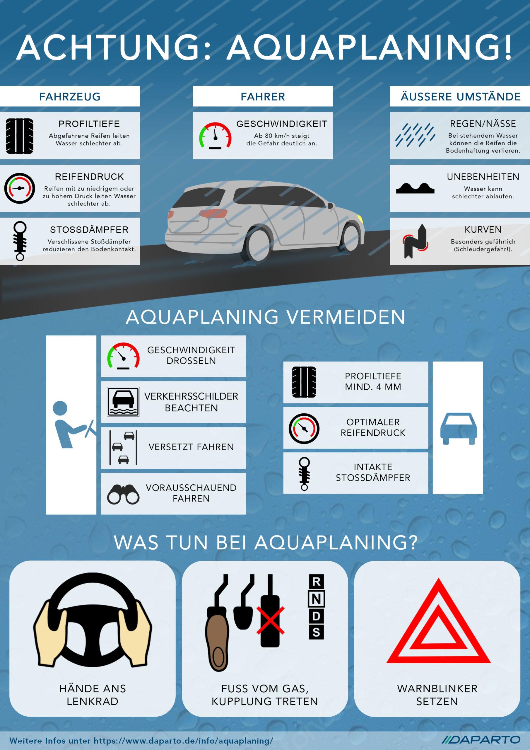 Infografik Aquaplaning