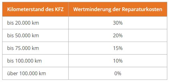 Wertminderungstabelle nach Hamburger Modell
