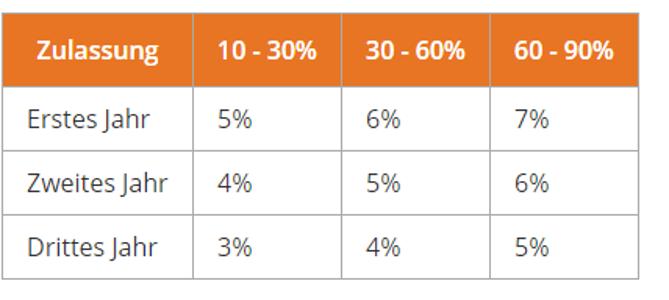Xr Tabelle Faktor