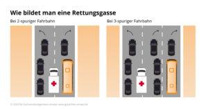 infografik-amawi_rettungsgasse-wie-bildet-man-rettungsgasse