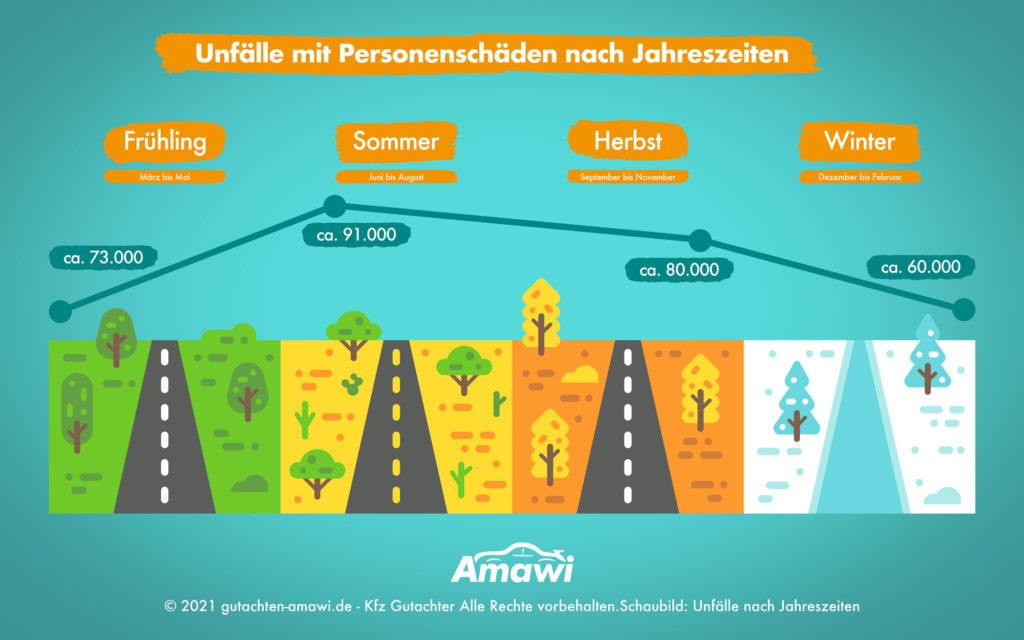 Unfälle nach Jahreszeiten